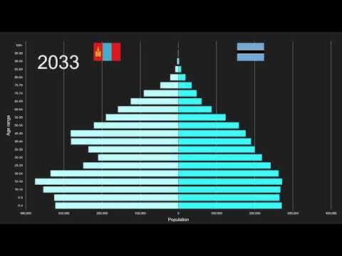Mongolia vs Botswana Population Pyramid 1950 to 2100