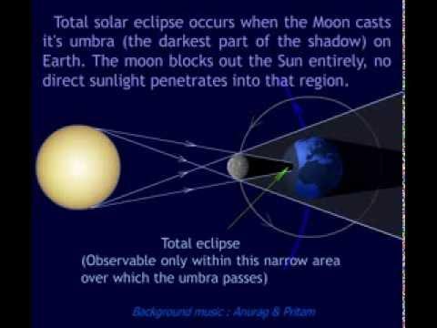 Solar Eclipse Animation Youtube