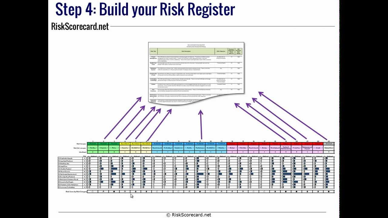 thefour steps to building an inclusive risk register youtube