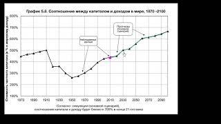 Макроэкономика | Соотношение между капиталом и доходом