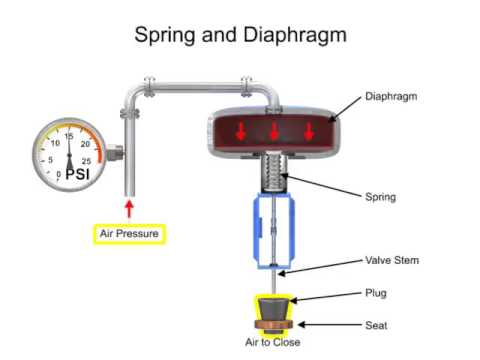 Instrumentation How Control Valve Works?