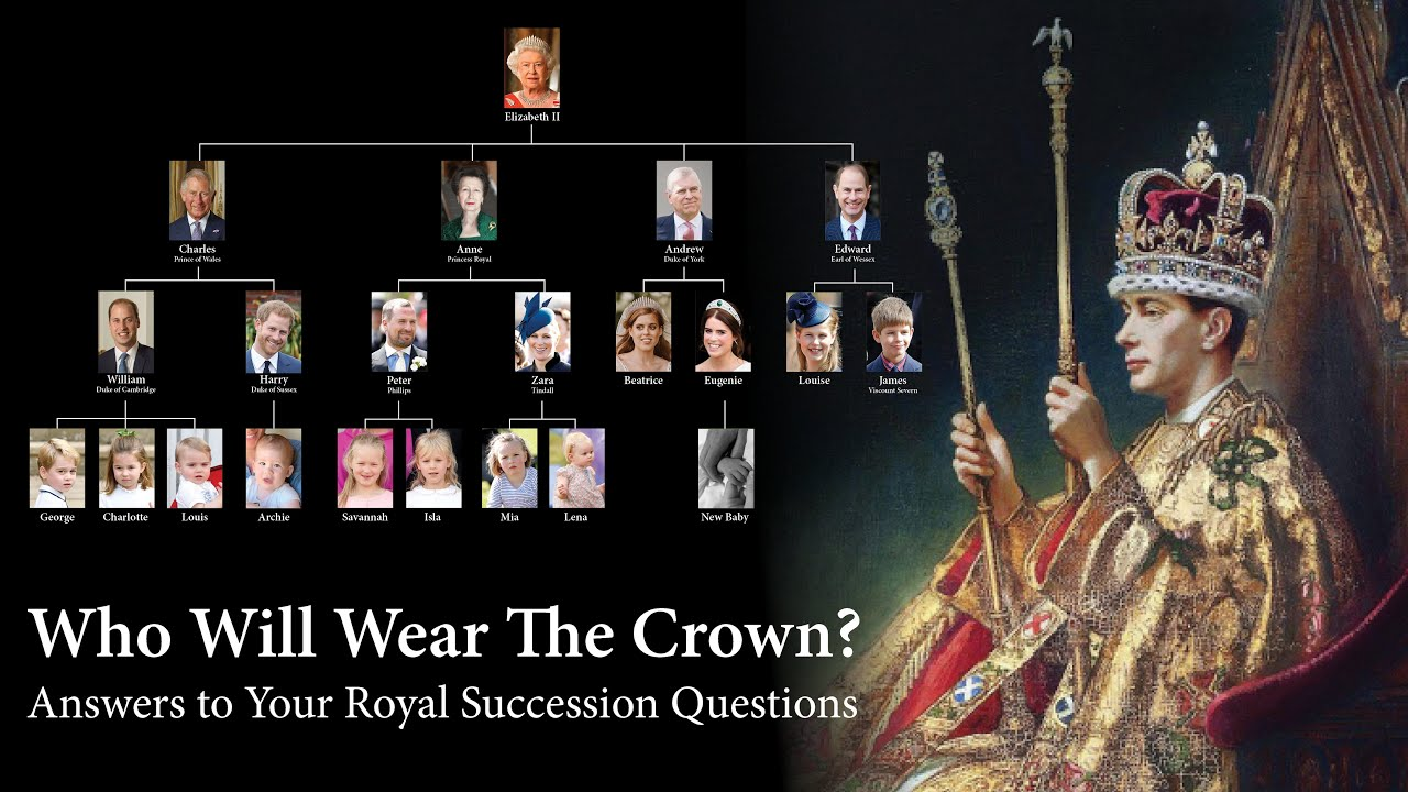 Royalty 101: The Rules of Succession