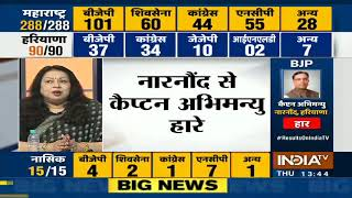 Haryana Assembly Election Results 2019  Congress Gives Stiff Challenge To BJP