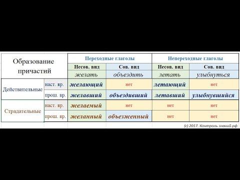 اموزش زبان روسی - Причасите -  قسمت اول - تحصیل در روسیه روس دانش