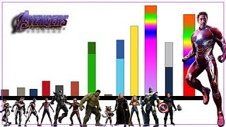 Explicación: Niveles de Poder de Avengers Endgame (Personajes) - Avengers 4