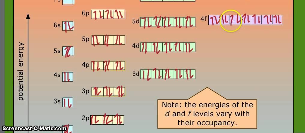 Uranium Electronic Configuration