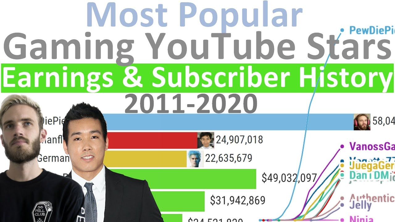 Most Popular YouTube Gaming Channels - Earnings and Subscriber history (2011-2020)