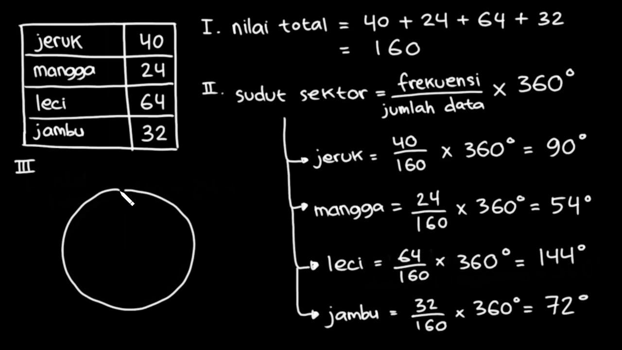 Contoh Soal Diagram Lingkaran Dalam Bentuk Persen Terbaru 2019