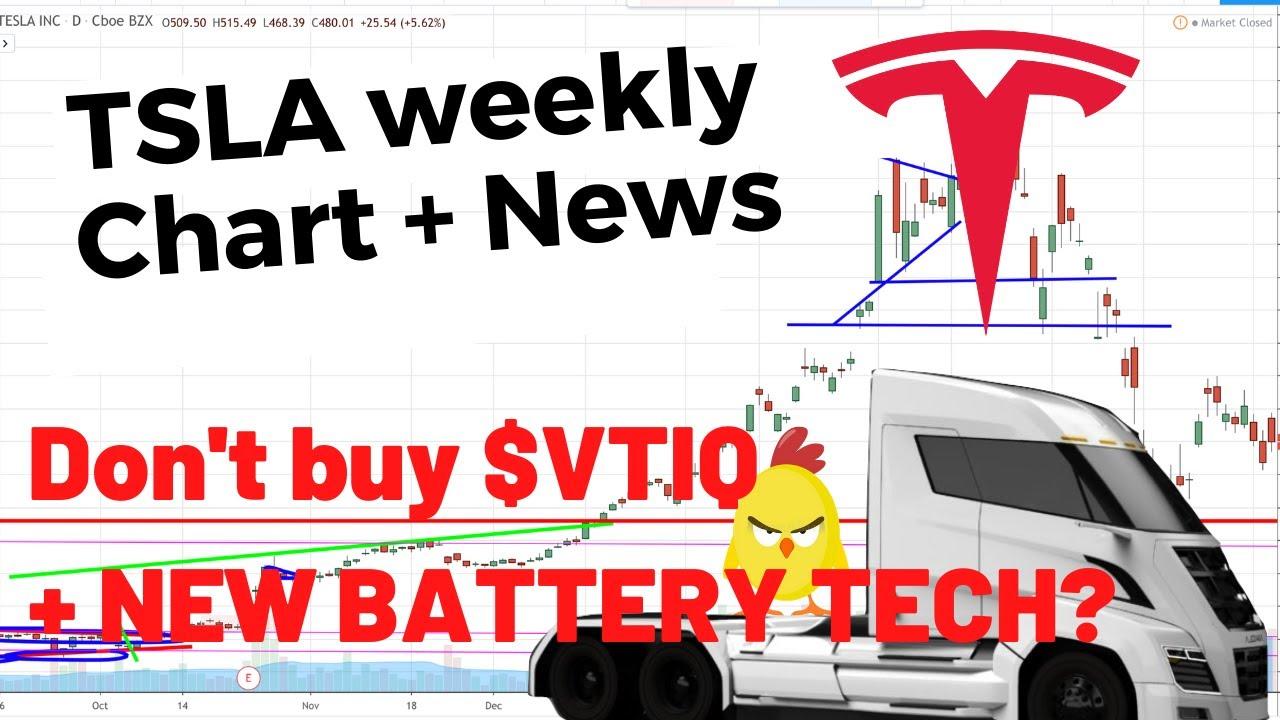 TSLA Weekly Analysis   Tesla Stock   vtiq stock