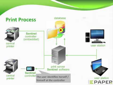 Sentinel Secure Pull Printing Process - YouTube