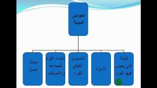 محاضرة 1 سلوك تنظيمي الفرقة الأولي عامة