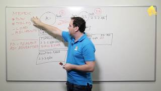 Introduction to EIGRP: Basics