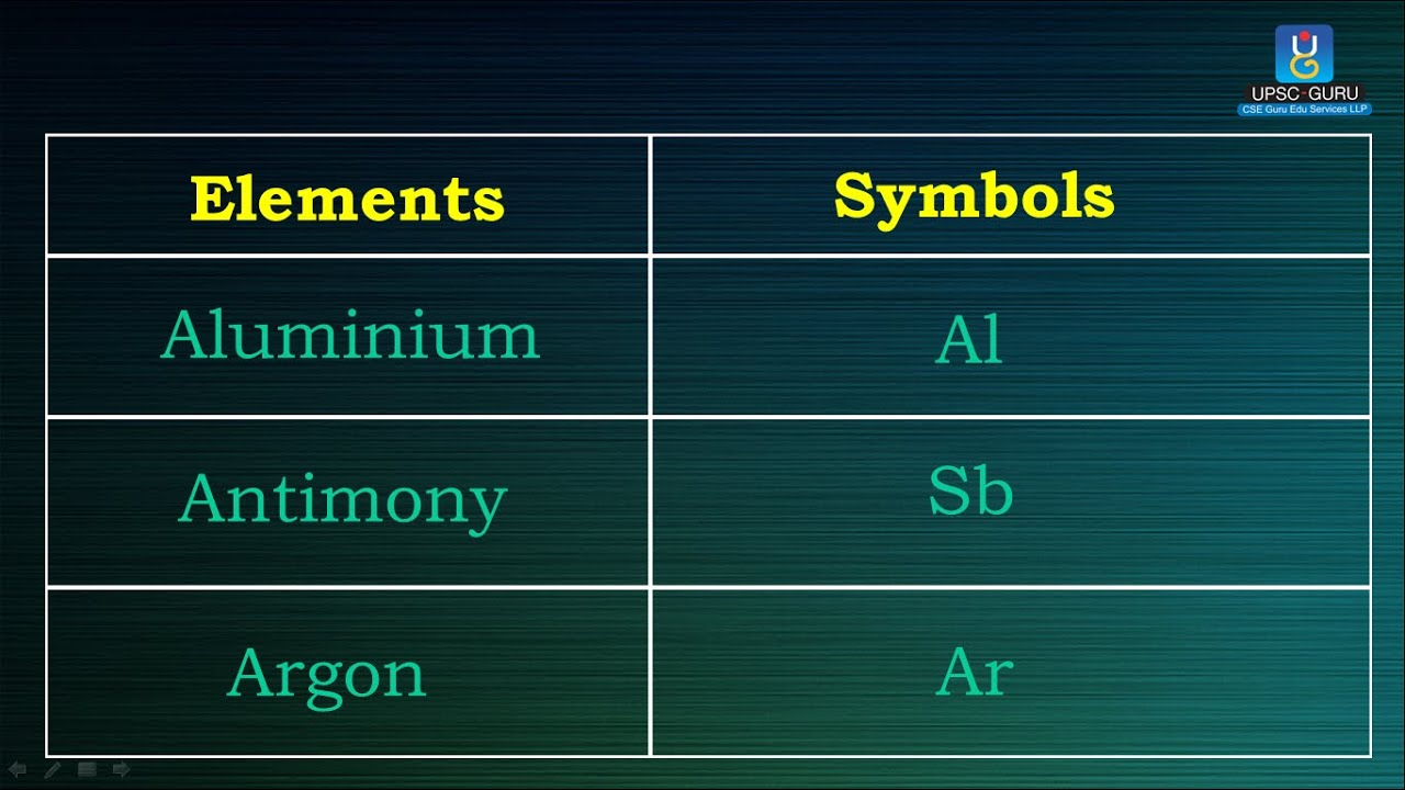 Chemistry symbols of important elements youtube chemistry symbols of important elements urtaz Images