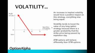 Long Put Option Strategy