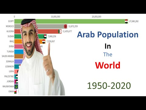 Arab Population In All Countries 1950-2020 |  Ranking Universe