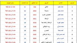بالأرقام.. متعب يتفوق على صلاح وباسم ويحصد لقب أفضل مهاجم في 2016