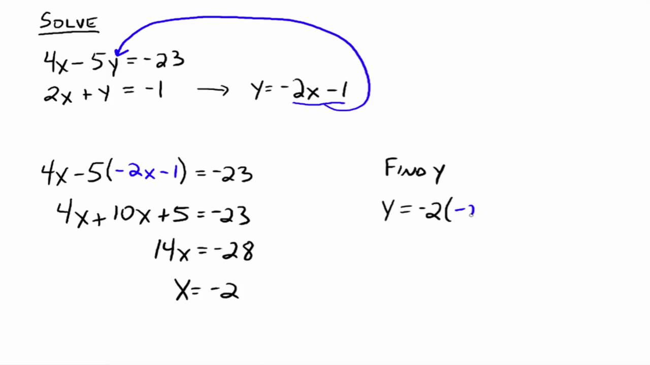 Solving Systems Of Equations The Substitution Method Youtube