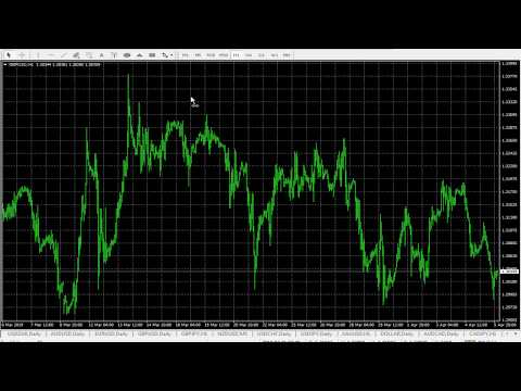 Weekly Forex Forecast 8th - 12th April 2019