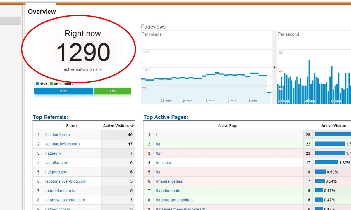 How to get huge traffic to my site?