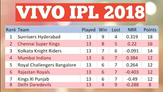 VIVO IPL 2018 POINT TABLE LIST AS ON 19TH MAY 2018