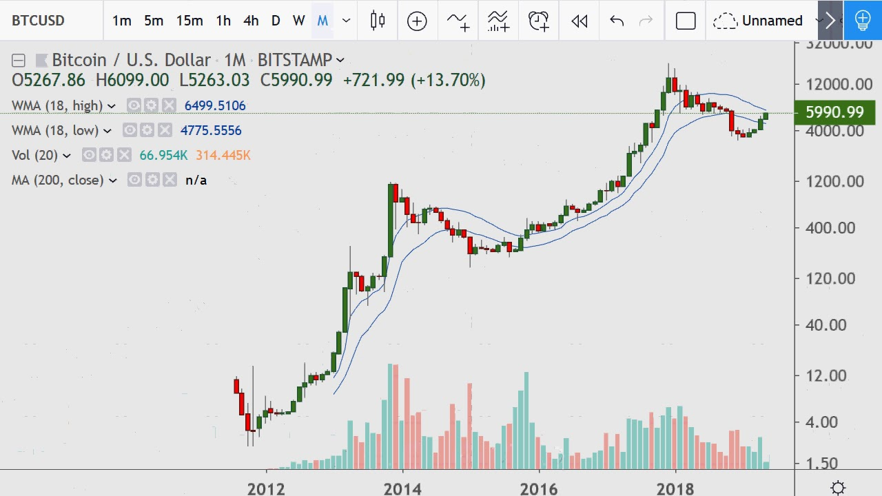 Bitcoin with many more moving averages and the VWAP 2019 05 09