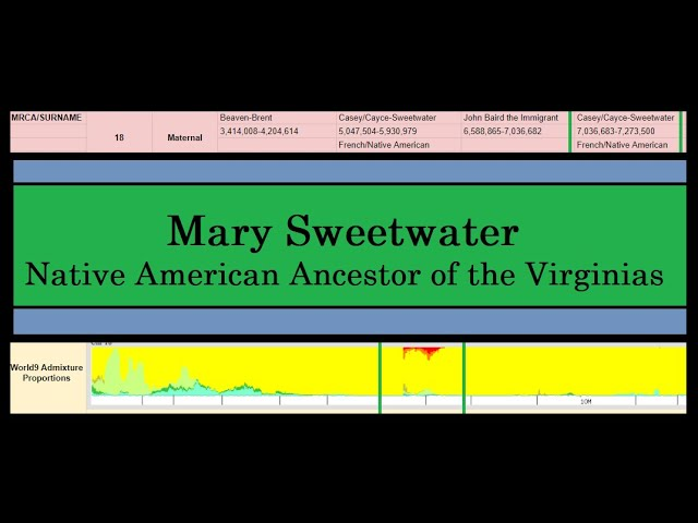 Mary Sweetwater, Native American Ancestor of the Virginias