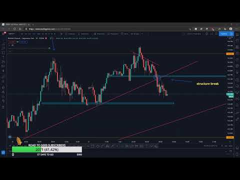 LIVE FOREX TRADING LONDON SESSION MONDAY FEBRUARY 1, 2021 GBPJPY