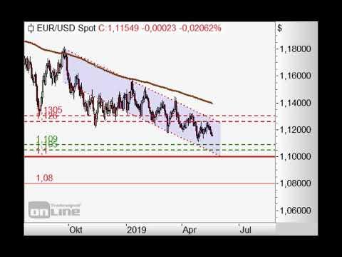 SP500 unter 2.900 Punkten weiter short! - Chart Flash 20.05.2019