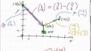 01C.1 Zerlegung einer Kraft in zwei Richtungen