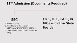 List of Documents Need to be Submitted for 11th Admission (FYJC) | 2018-19 | HINDI
