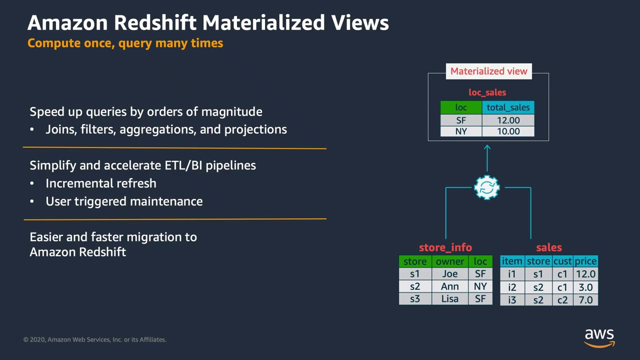 Amazon Redshift Materialized Views Youtube