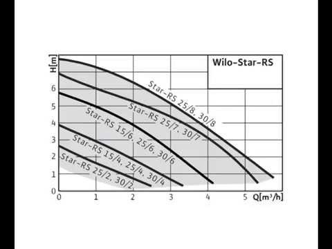 Расчет отопления   подбор насоса и диаметров