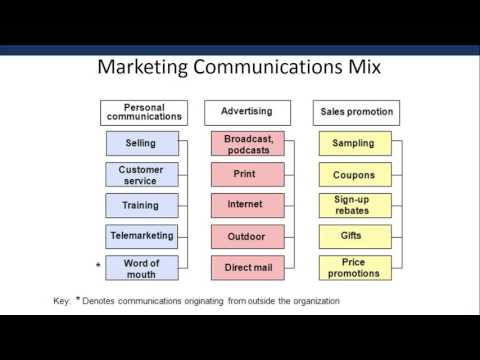 Chp7T3 Marketing Communications Mix