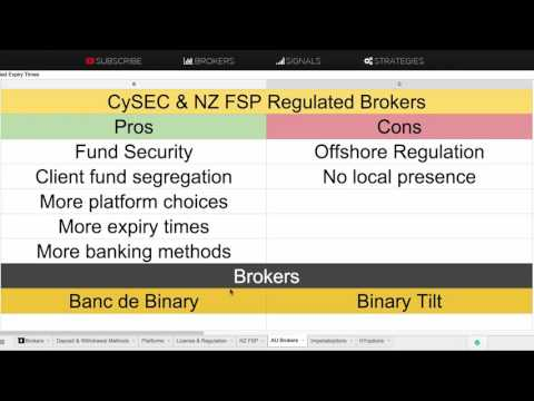 ASIC - Australian Regulated Binary Options Brokers