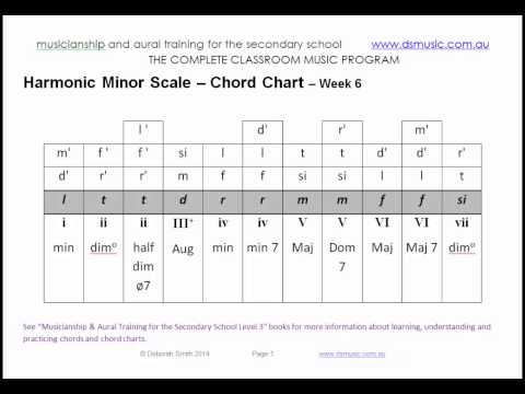 triad chart in harmonic minor scale incl dom, maj and min 7 chords - sung in solfa (10 weeks of solf