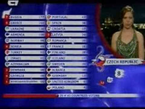 Eurovision 2008 Final's Voting Results For : Armenia