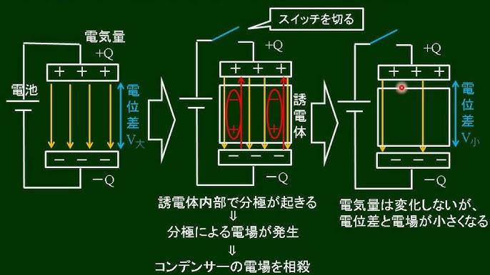 誘電 体 コンデンサー 導体⋅誘電体を挟んだコンデンサー ■わかりやすい高校物理の部屋■