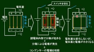 高校物理 コンデンサーと誘電体
