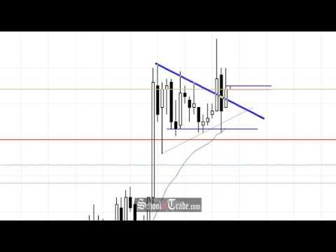 Day Trading Gold Futures Wedge Pattern Breakout; SchoolOfTrade.com