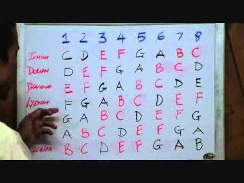 How I Memorize the Seven Major Modes in 12 Keys - By Huan - guitarelements.com