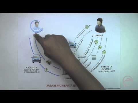 Vehicle Finance: Lesson - 13