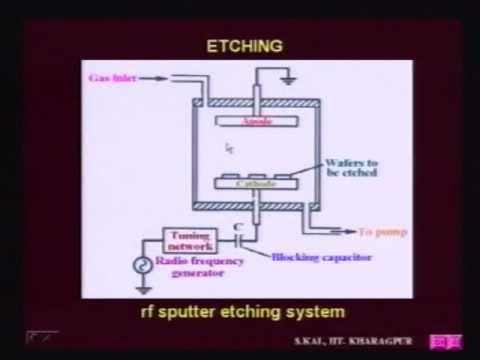 Skal 17 - Dry & Plasma Etching