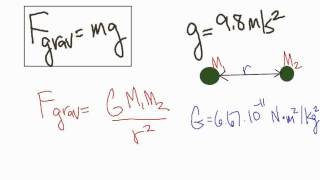 Philfour AP Physics 1 : Circular Motion & Gravity - Introduction & Law Of Gravitation