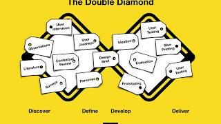 Service Design Academy: The Double Diamond