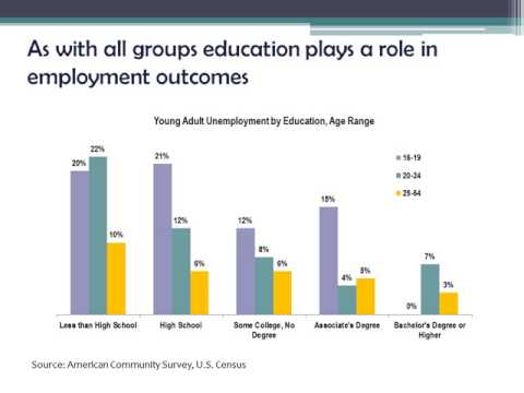 Youth Employment in Washington