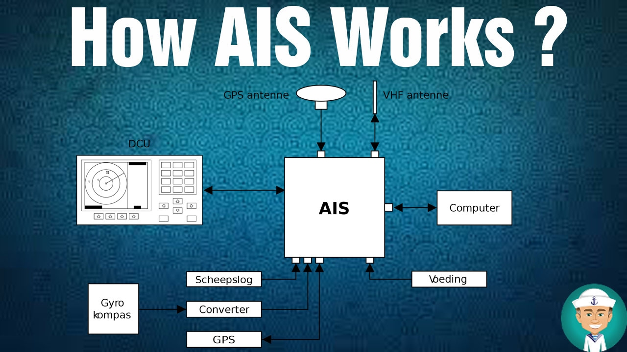 How Ais Works - Operation Of Ais