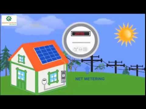 Led Lights, Street Light, Solar Water Heater, Solar Panels, Solar Pump