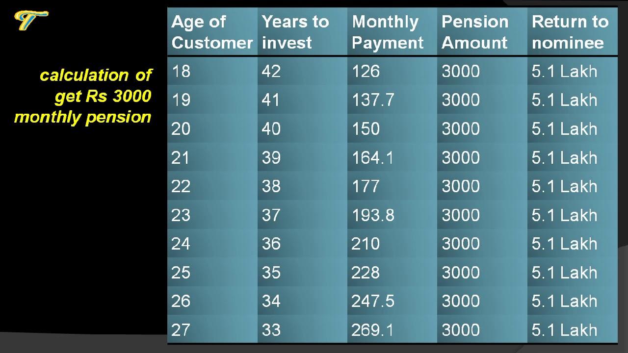 atal pension yojana pdf chart