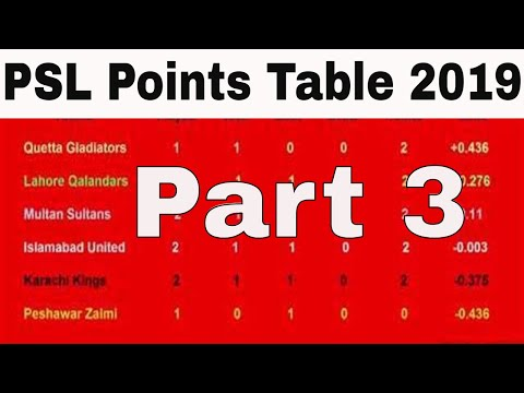 PSL Points Table 2019 - Pakistan Super League (Part 3 ( 16/02/2019)