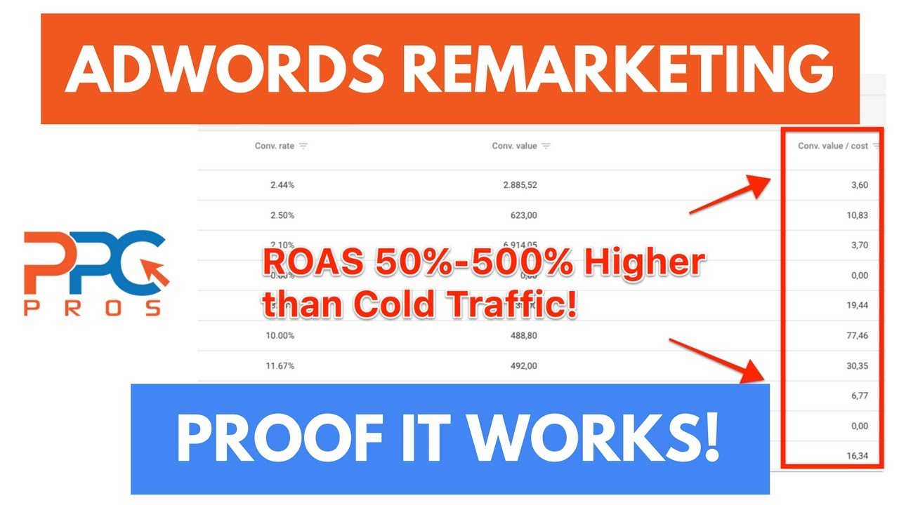 Increase ROI w/ Google AdWords Remarketing – Most Profitable Ads You Can Run!